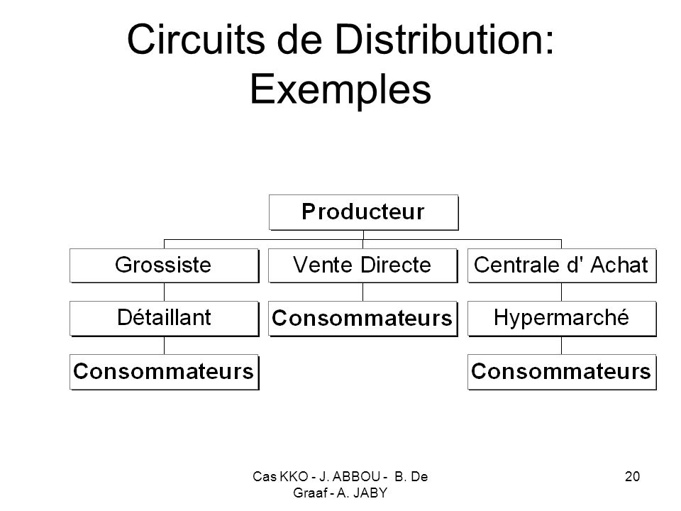 Circuits de Distribution: Exemples