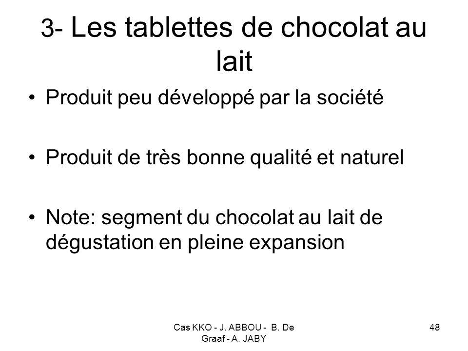 3- Les tablettes de chocolat au lait