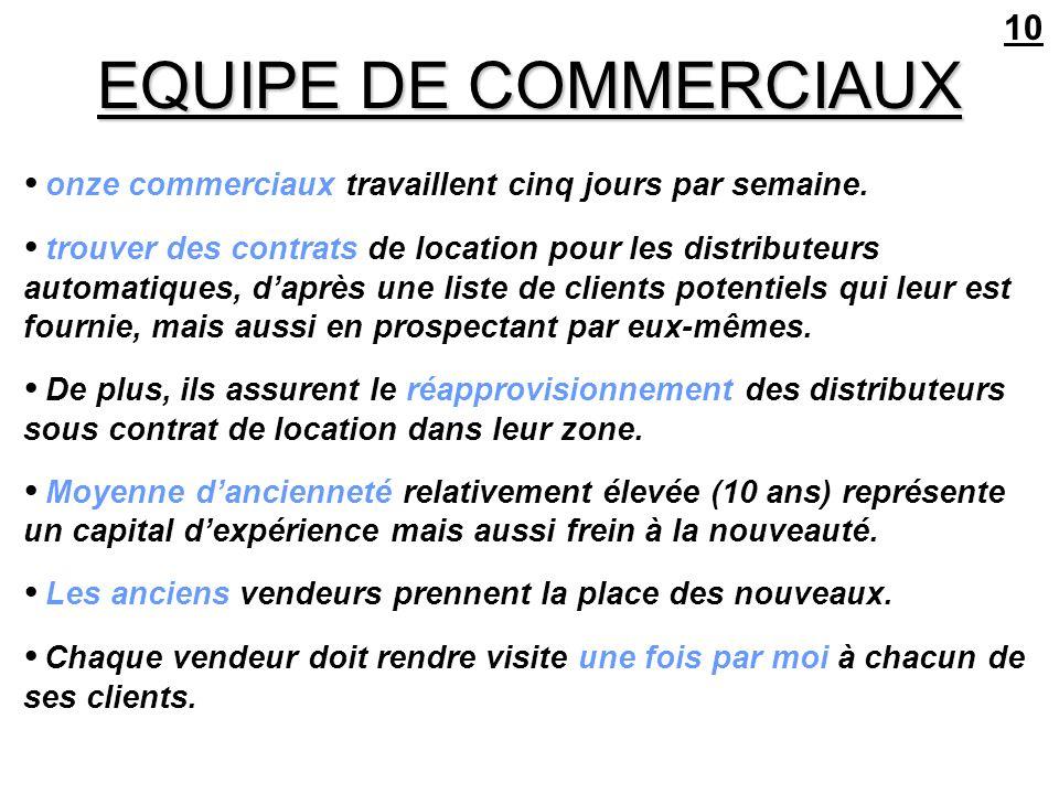 10 EQUIPE DE COMMERCIAUX. • onze commerciaux travaillent cinq jours par semaine.
