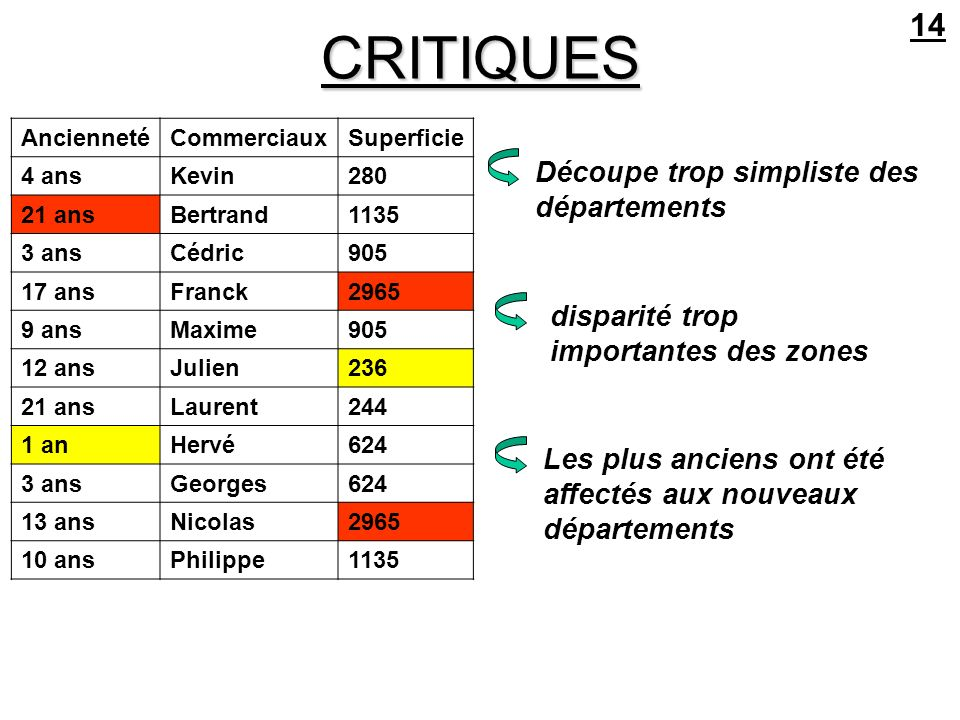 CRITIQUES 14 Découpe trop simpliste des départements