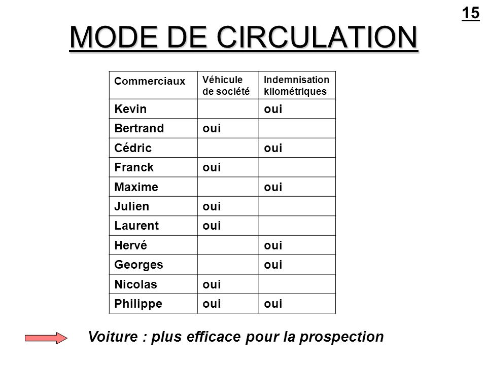 MODE DE CIRCULATION 15 Voiture : plus efficace pour la prospection