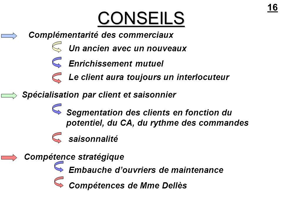 CONSEILS 16 Complémentarité des commerciaux Un ancien avec un nouveaux