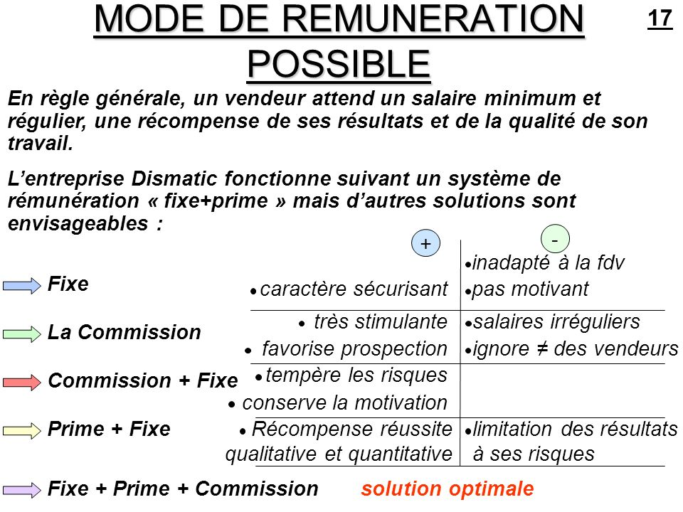 MODE DE REMUNERATION POSSIBLE