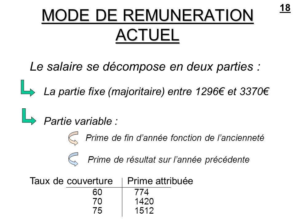 MODE DE REMUNERATION ACTUEL