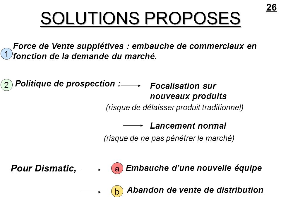 SOLUTIONS PROPOSES 26 Pour Dismatic,