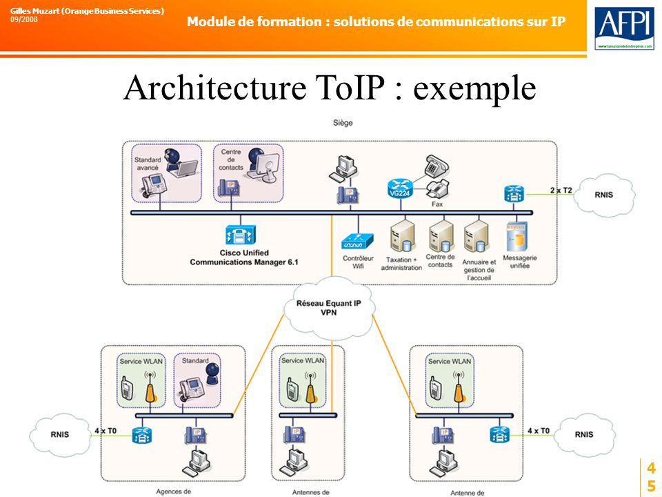 Architecture ToIP : exemple