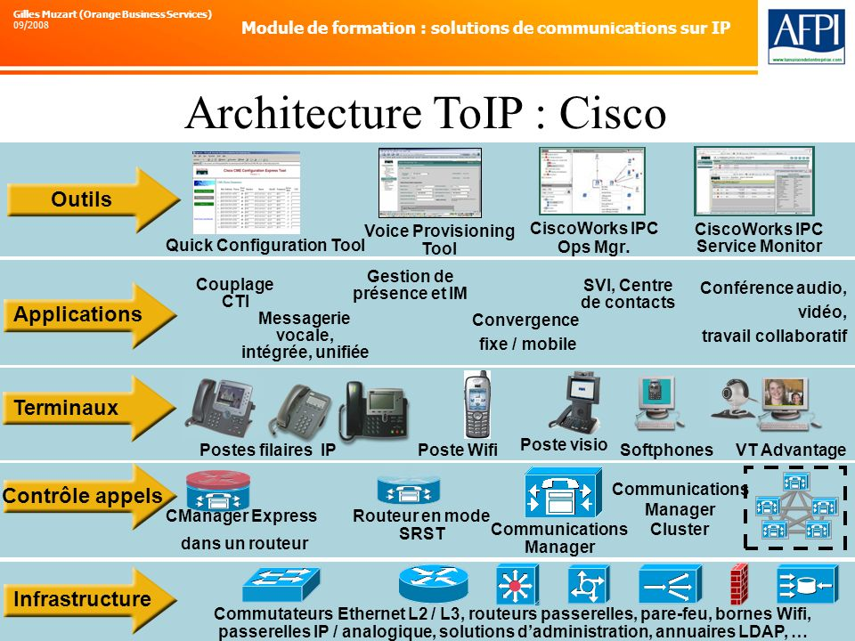 Architecture ToIP : Cisco
