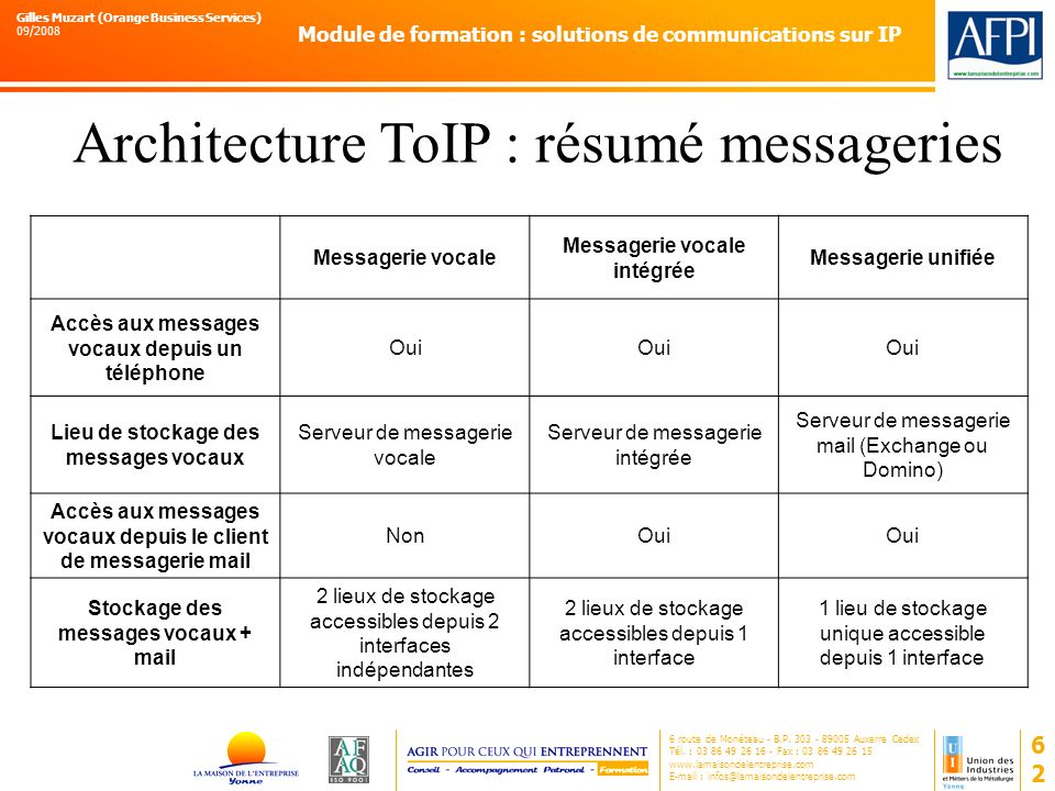 Architecture ToIP : résumé messageries