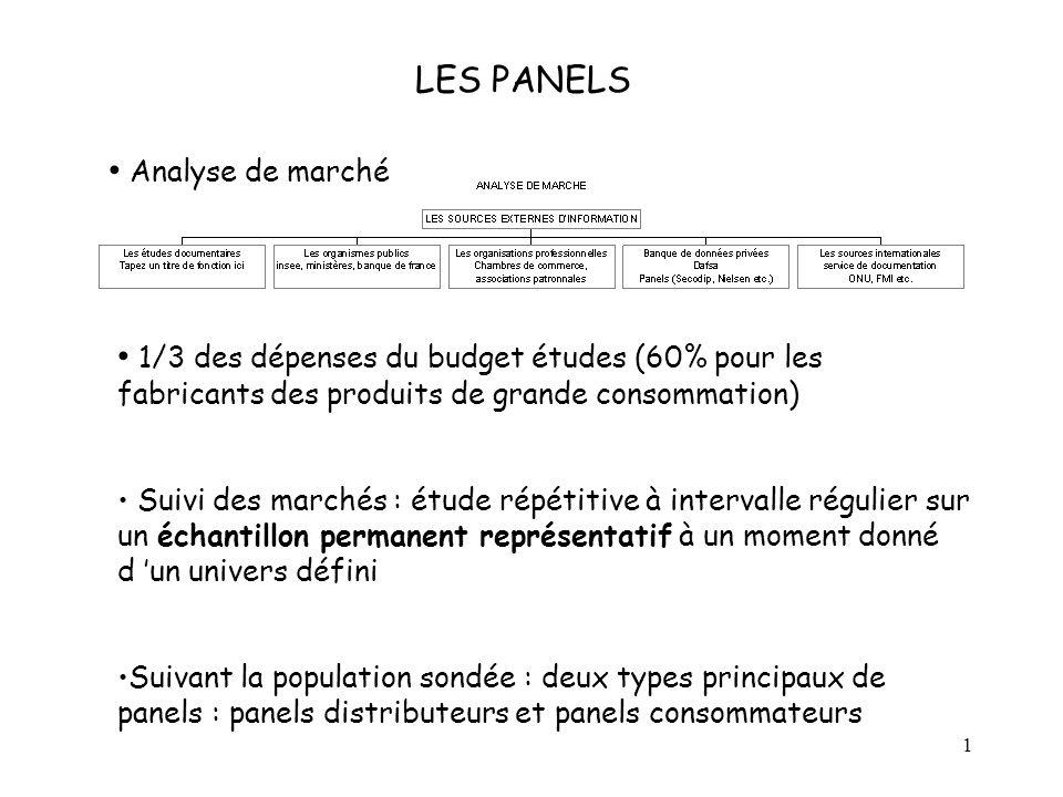 LES PANELS Analyse de marché