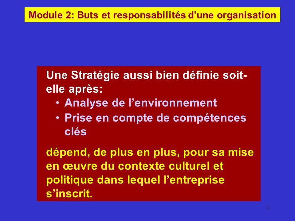 Module 2: Buts et responsabilités d'une organisation