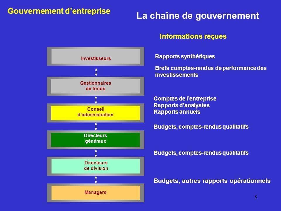 La chaîne de gouvernement