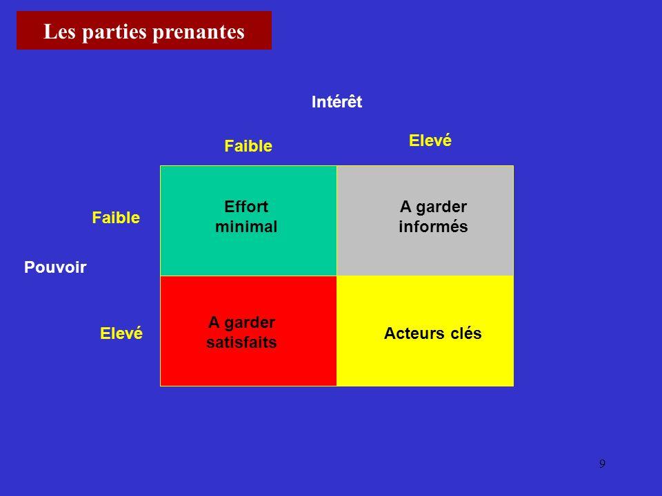 Les parties prenantes Intérêt Elevé Faible Effort minimal