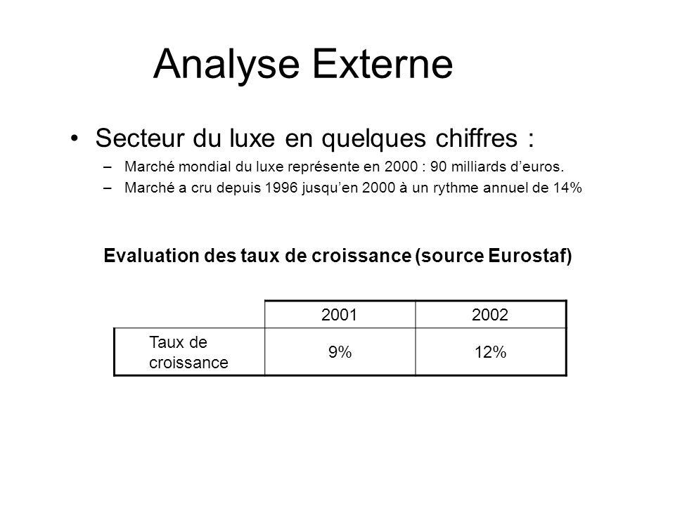 Analyse Externe Secteur du luxe en quelques chiffres :