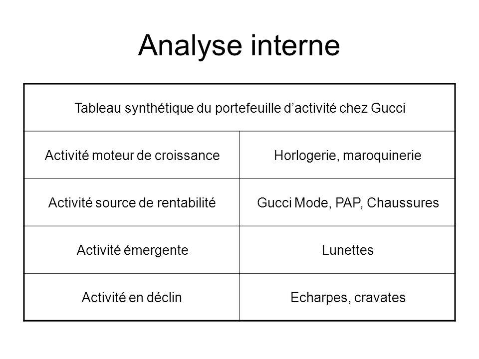 Analyse interne Tableau synthétique du portefeuille d'activité chez Gucci. Activité moteur de croissance.