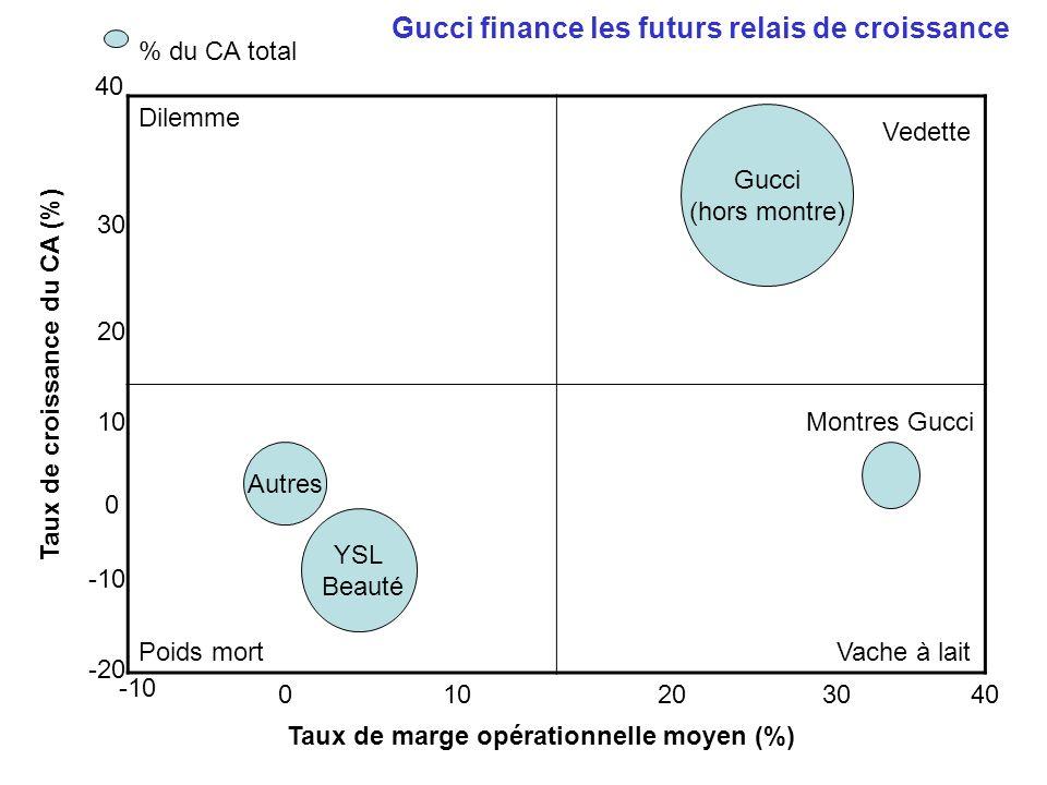 Vedette Gucci finance les futurs relais de croissance % du CA total 40