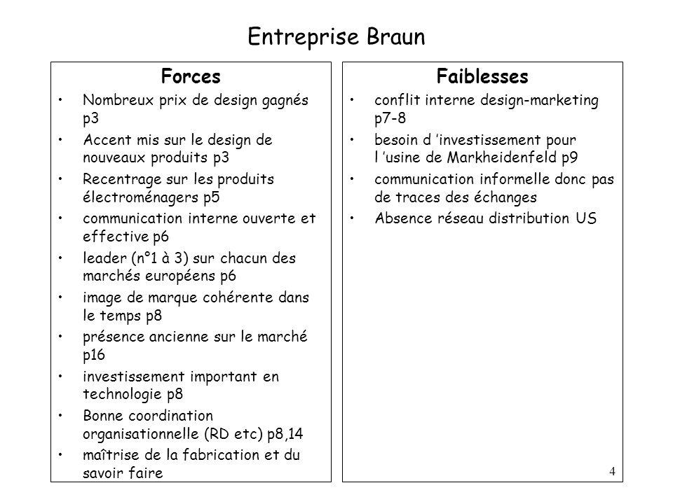 Entreprise Braun Forces Faiblesses Nombreux prix de design gagnés p3