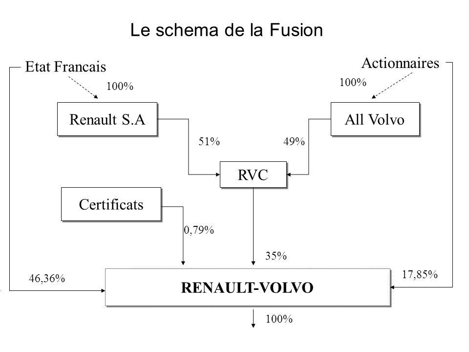 Le schema de la Fusion Actionnaires Etat Francais Renault S.A