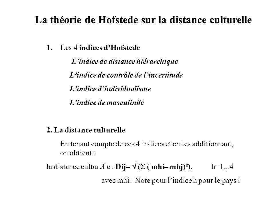 La théorie de Hofstede sur la distance culturelle