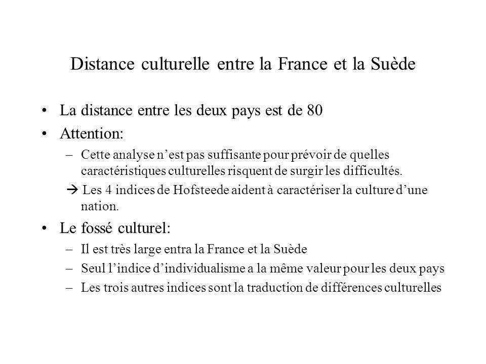 Distance culturelle entre la France et la Suède