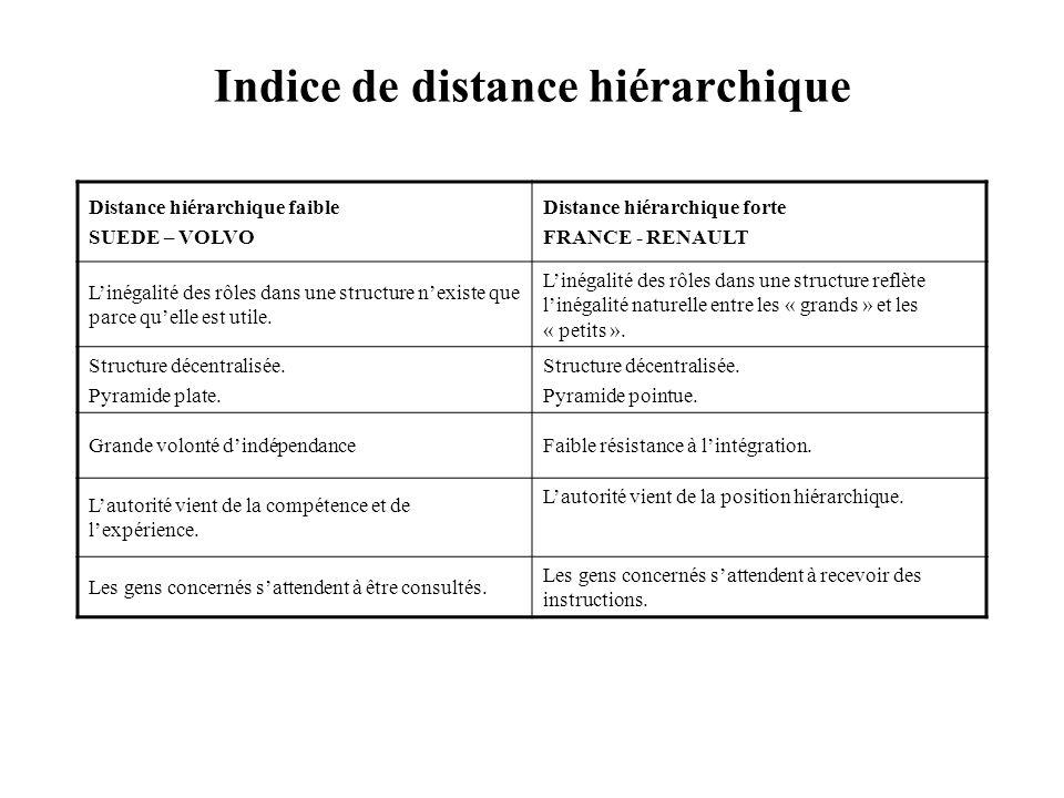 Indice de distance hiérarchique