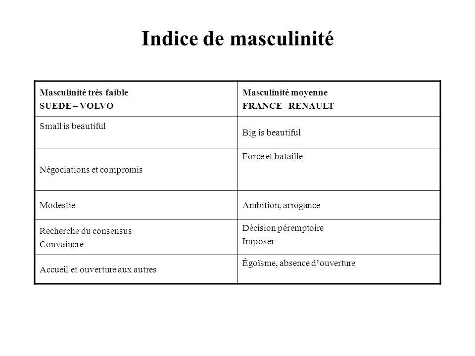 Indice de masculinité Masculinité très faible SUEDE – VOLVO