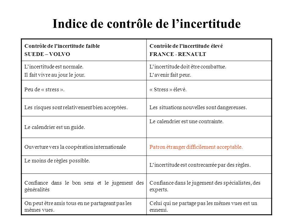 Indice de contrôle de l'incertitude
