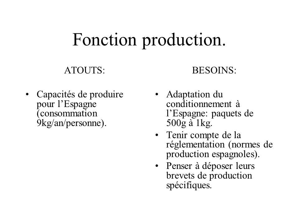 Fonction production. ATOUTS: