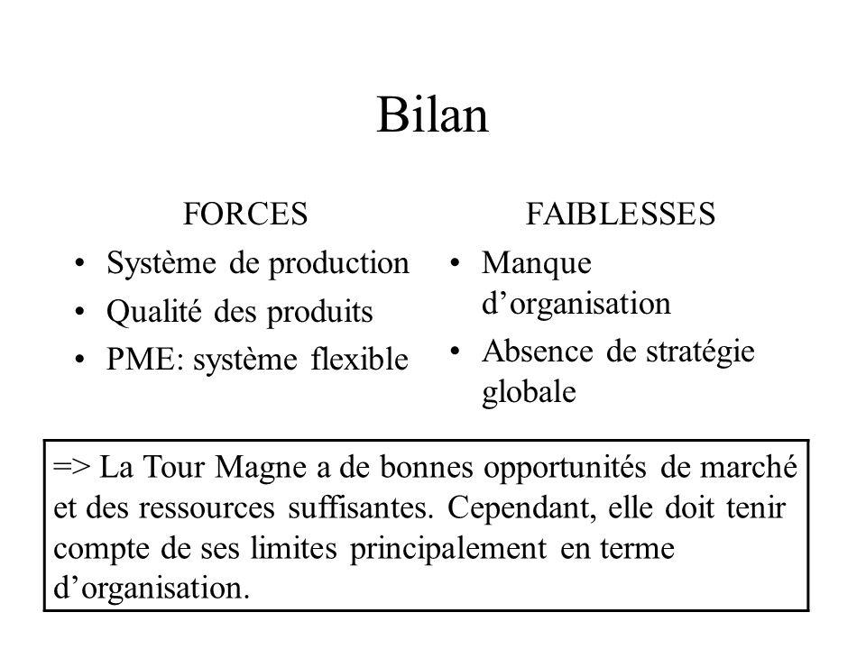 Bilan FORCES Système de production Qualité des produits