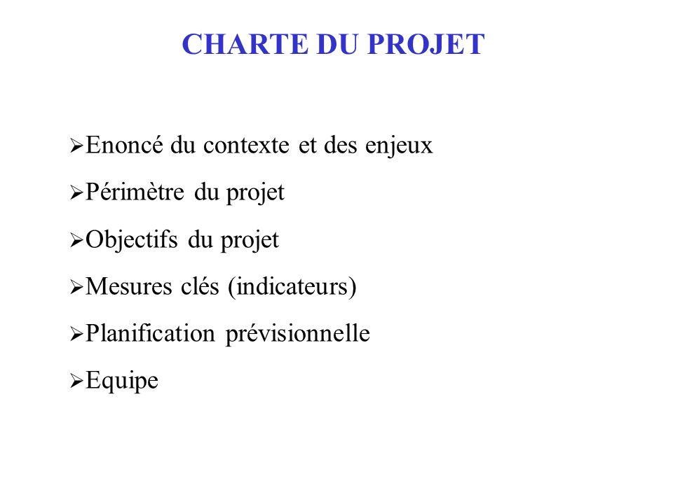 CHARTE DU PROJET Enoncé du contexte et des enjeux Périmètre du projet
