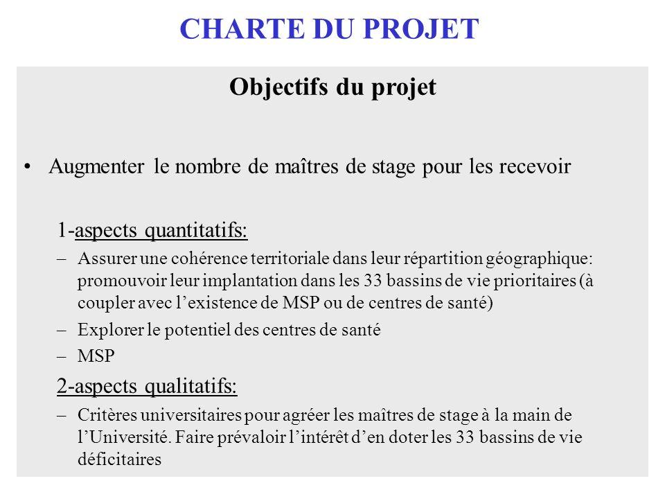 CHARTE DU PROJET Objectifs du projet