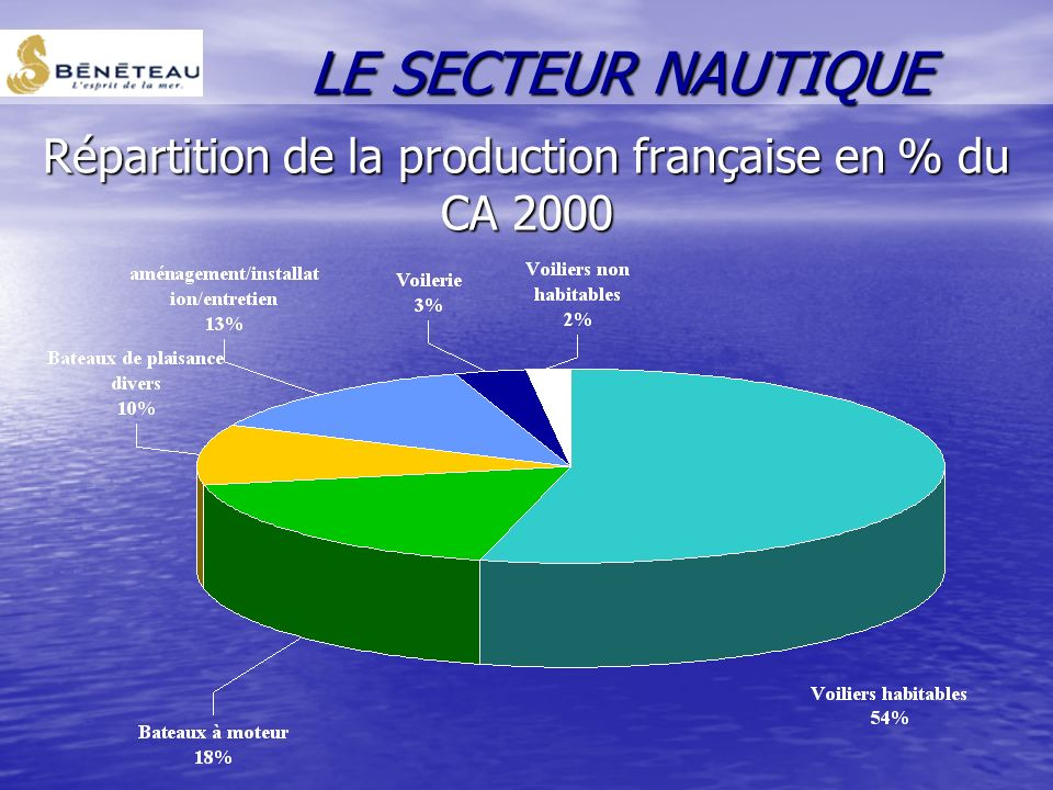 Répartition de la production française en % du CA 2000
