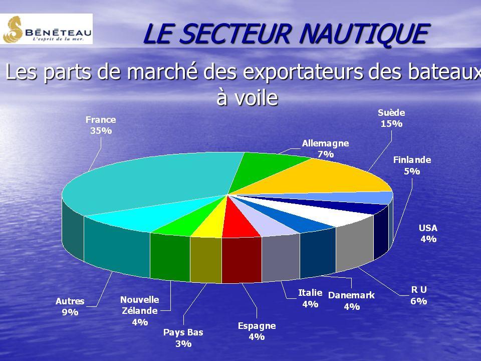 Les parts de marché des exportateurs des bateaux