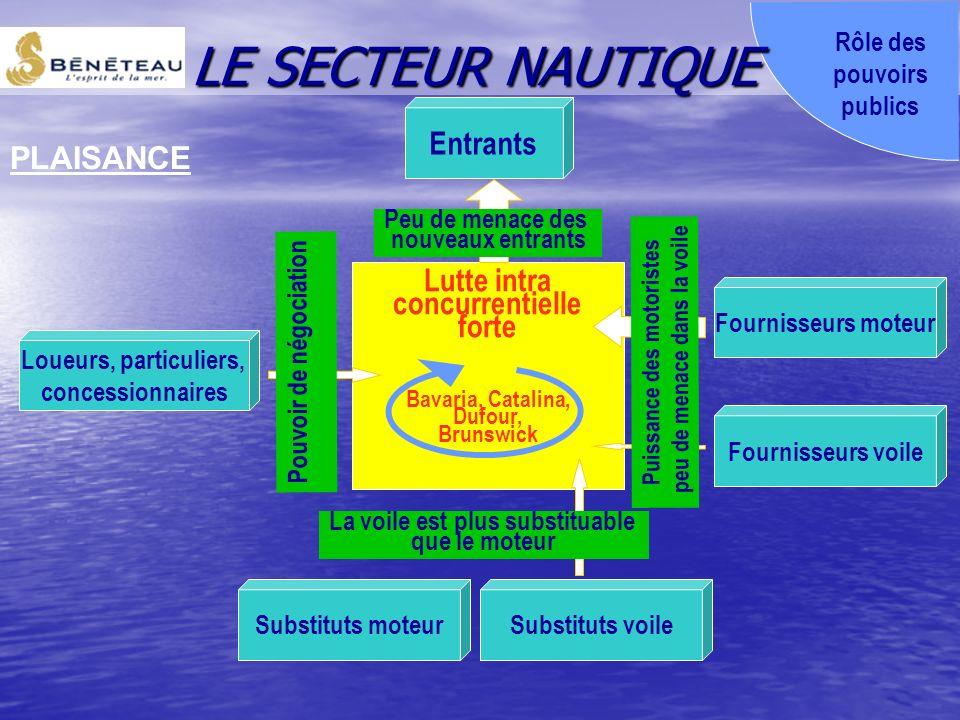 LE SECTEUR NAUTIQUE Entrants PLAISANCE