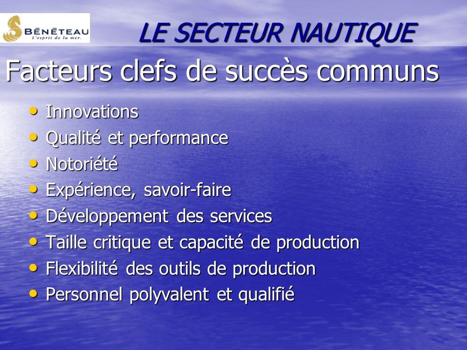 Facteurs clefs de succès communs