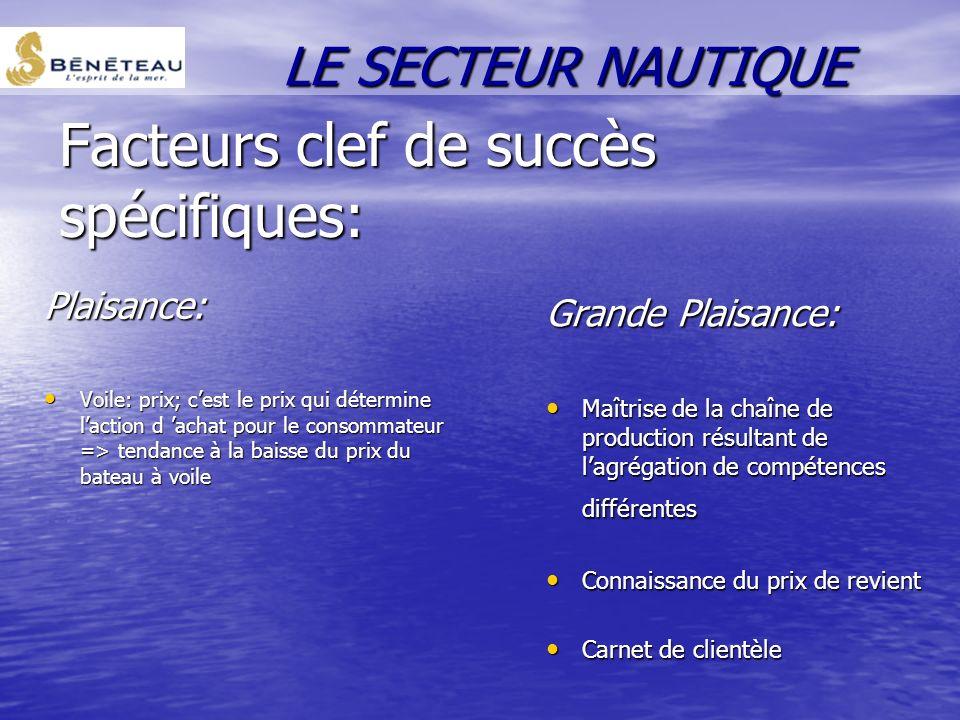 Facteurs clef de succès spécifiques: