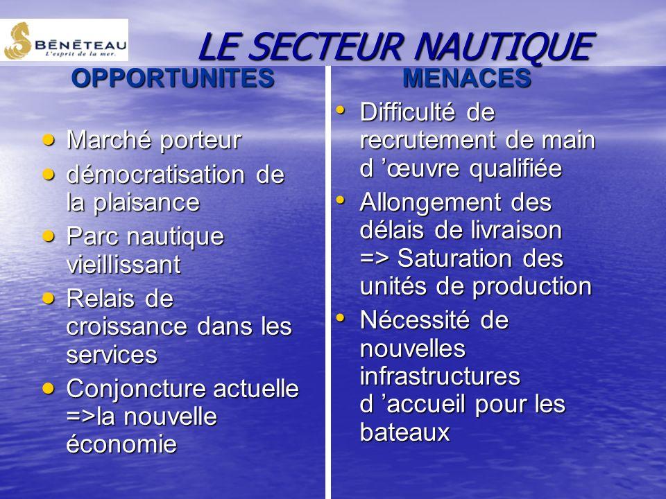 LE SECTEUR NAUTIQUE OPPORTUNITES Marché porteur