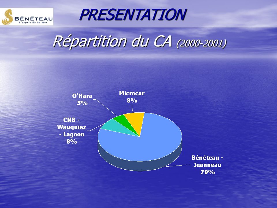 PRESENTATION Répartition du CA (2000-2001)