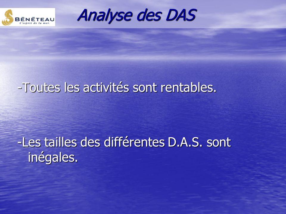 Analyse des DAS -Toutes les activités sont rentables.