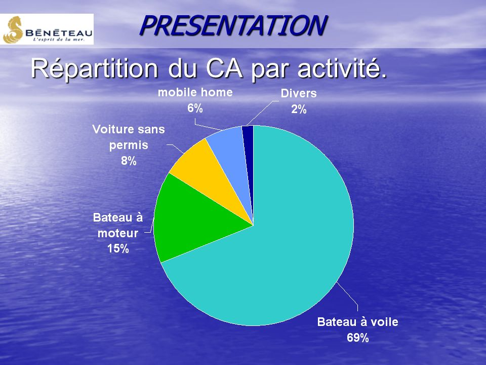 Répartition du CA par activité.
