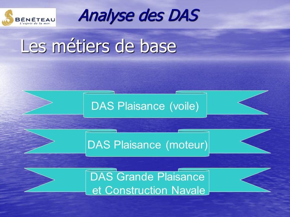Les métiers de base Analyse des DAS DAS Plaisance (voile)