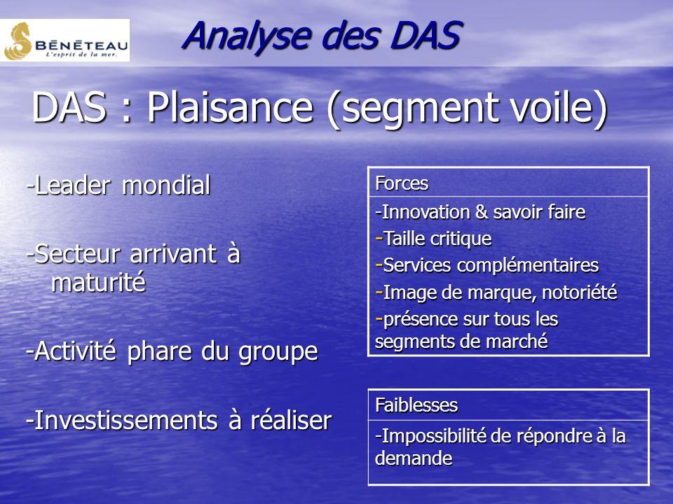 DAS : Plaisance (segment voile)