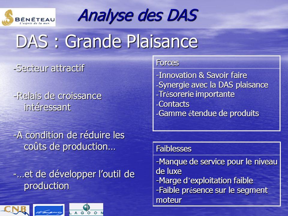 DAS : Grande Plaisance Analyse des DAS
