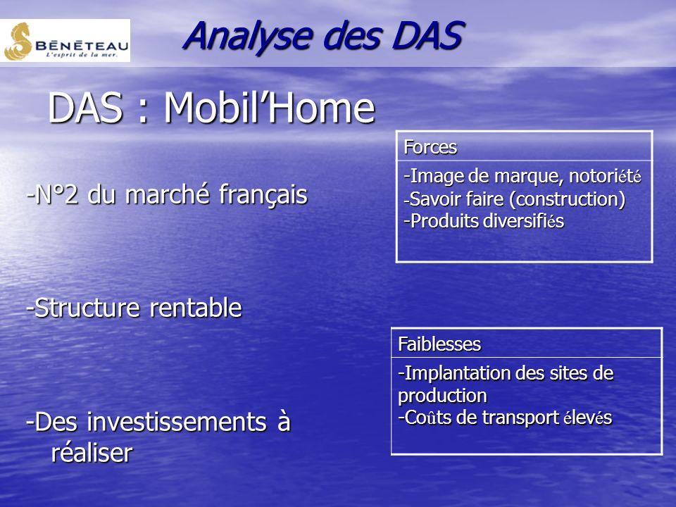 DAS : Mobil'Home Analyse des DAS -N°2 du marché français