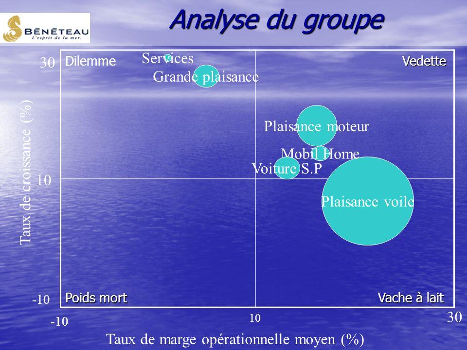 Analyse du groupe 30 Services Grande plaisance Plaisance moteur