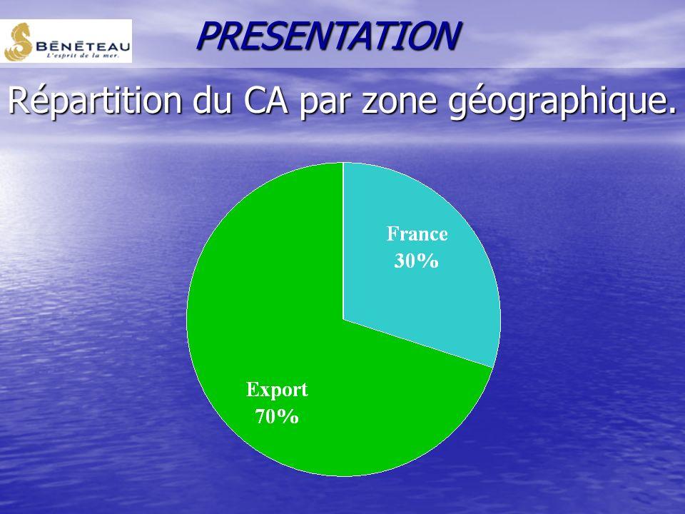 Répartition du CA par zone géographique.