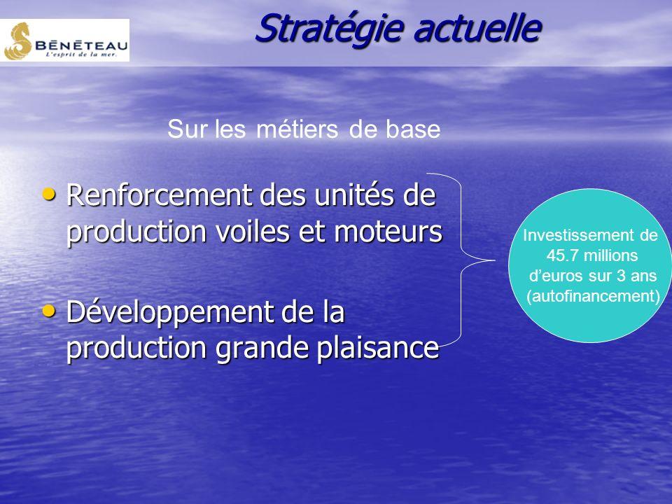 Stratégie actuelle Sur les métiers de base. Renforcement des unités de production voiles et moteurs.