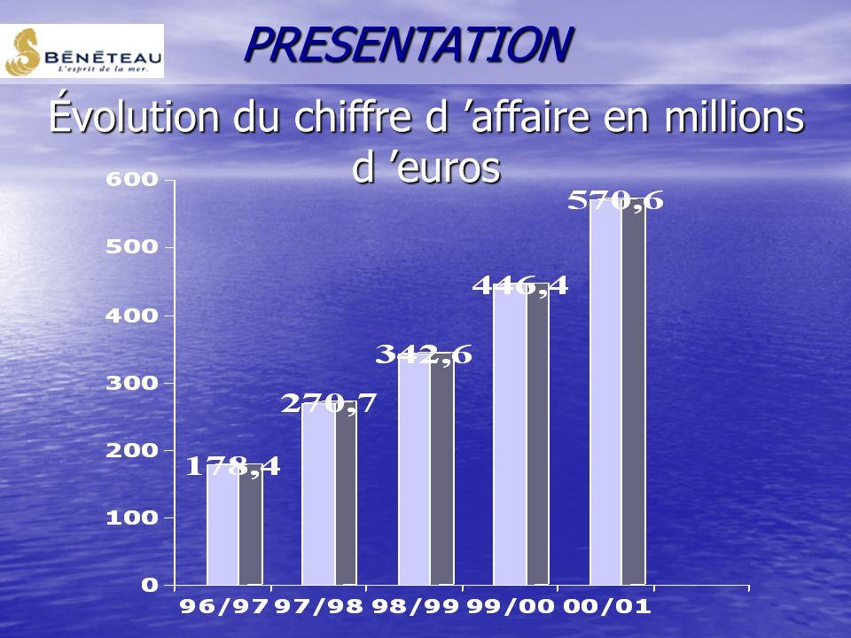 Évolution du chiffre d 'affaire en millions d 'euros