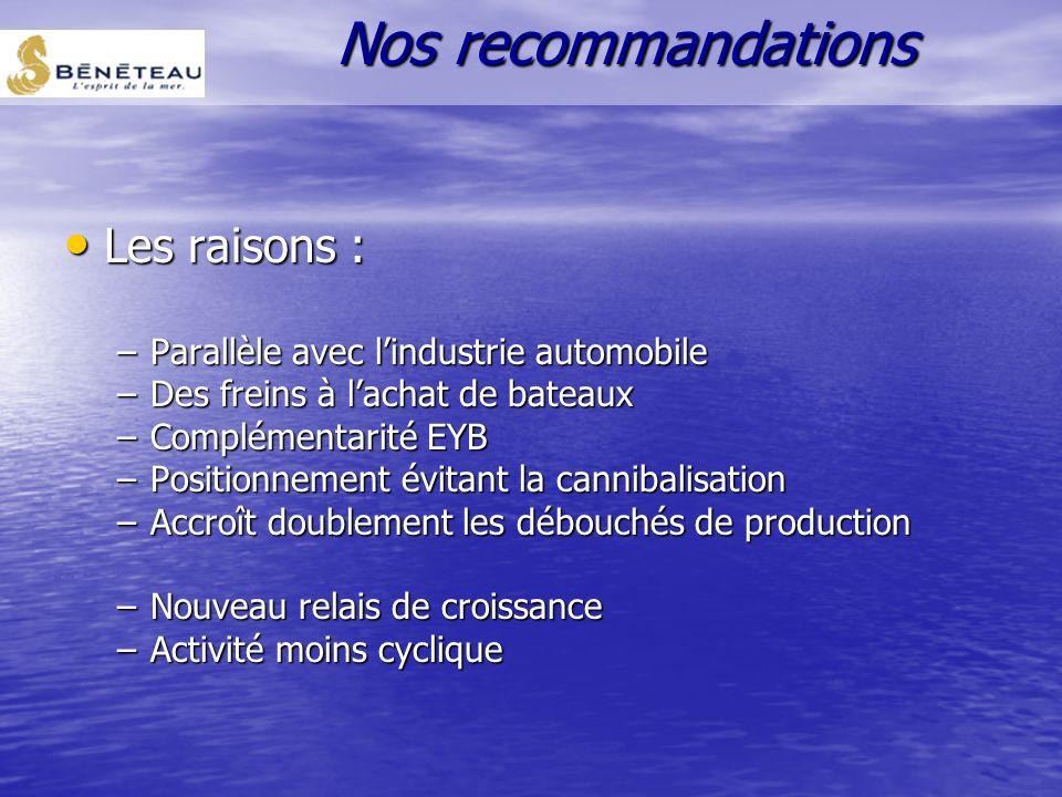 Nos recommandations Les raisons :
