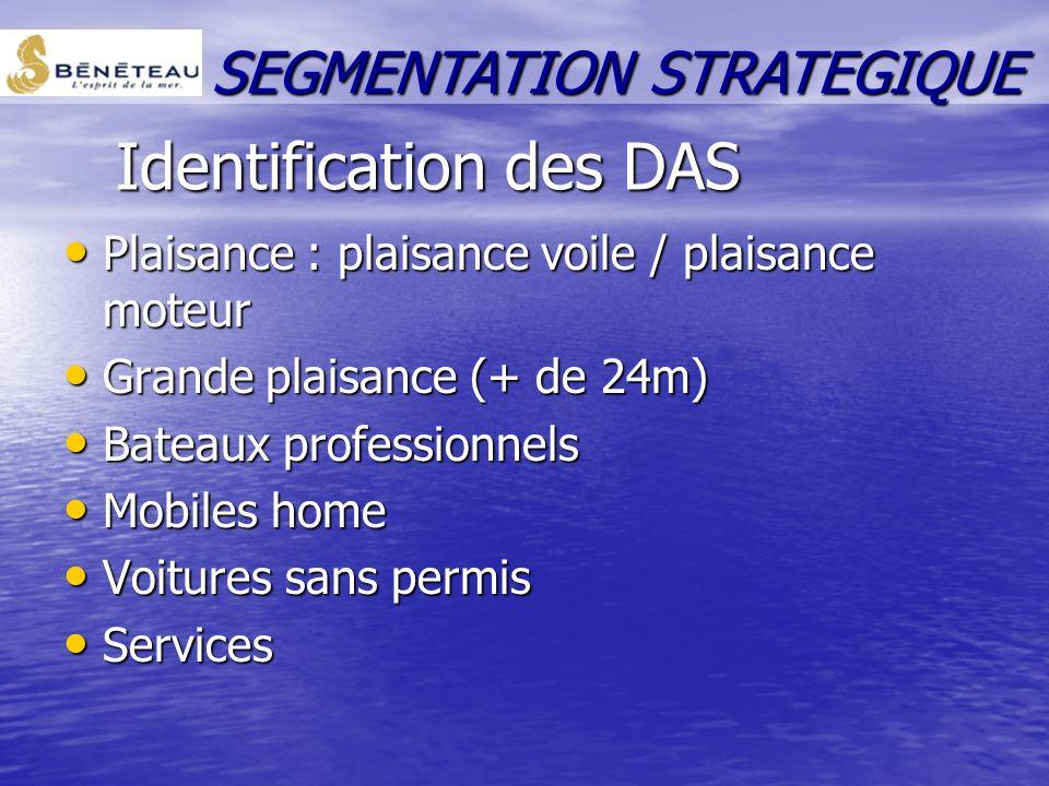 Identification des DAS