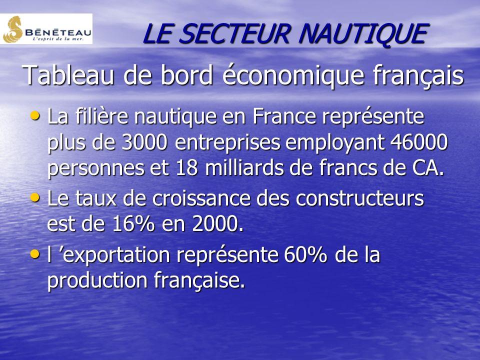 Tableau de bord économique français